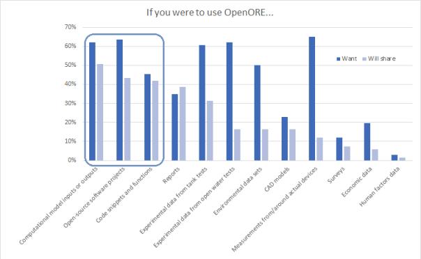 openore chart